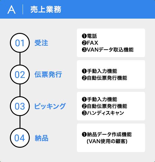 A|売上業務