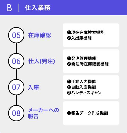 B|仕入業務